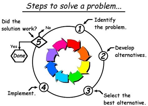 Seven Steps for Solving Big Problems Developing Your B2B
