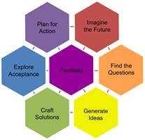 Seven steps to problem solving
